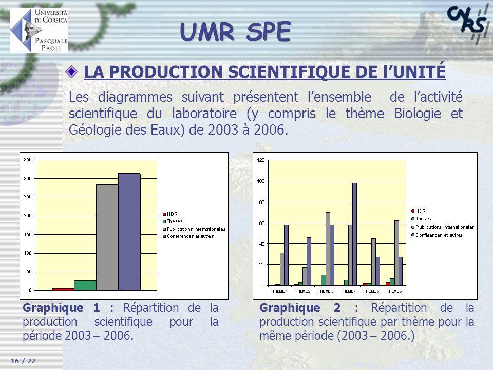LA PRODUCTION SCIENTIFIQUE DE lUNITÉ Les diagrammes suivant présentent lensemble de lactivité scientifique du laboratoire (y compris le thème Biologie