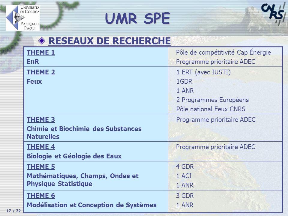 UMR SPE 17 / 22 RESEAUX DE RECHERCHE THEME 1 EnR Pôle de compétitivité Cap Énergie Programme prioritaire ADEC THEME 2 Feux 1 ERT (avec IUSTI) 1GDR 1 A