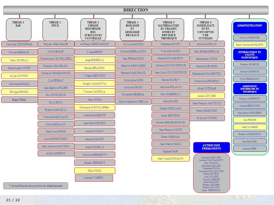 UMR SPE 21 / 22 ORGANIGRAMME DIRECTION THEME 5 MATHEMATIQU ES CHAMPS, ONDES ET PHYSIQUE THEORIQUE Jean-François MUZY Bernard DI MARTINO Fabien FLORI *