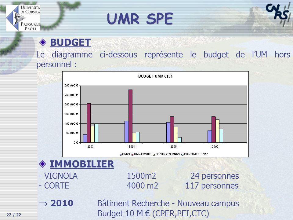 BUDGET Le diagramme ci-dessous représente le budget de lUM hors personnel : - VIGNOLA 1500m2 24 personnes - CORTE4000 m2117 personnes 2010 Bâtiment Re