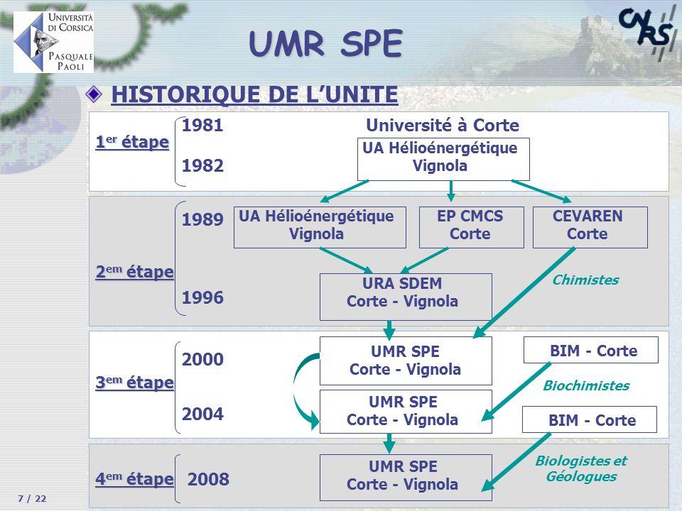 UA Hélioénergétique Vignola Université à Corte 1981 1982 1 er étape 1989 1996 2 em étape UA Hélioénergétique Vignola EP CMCS Corte CEVAREN Corte URA S