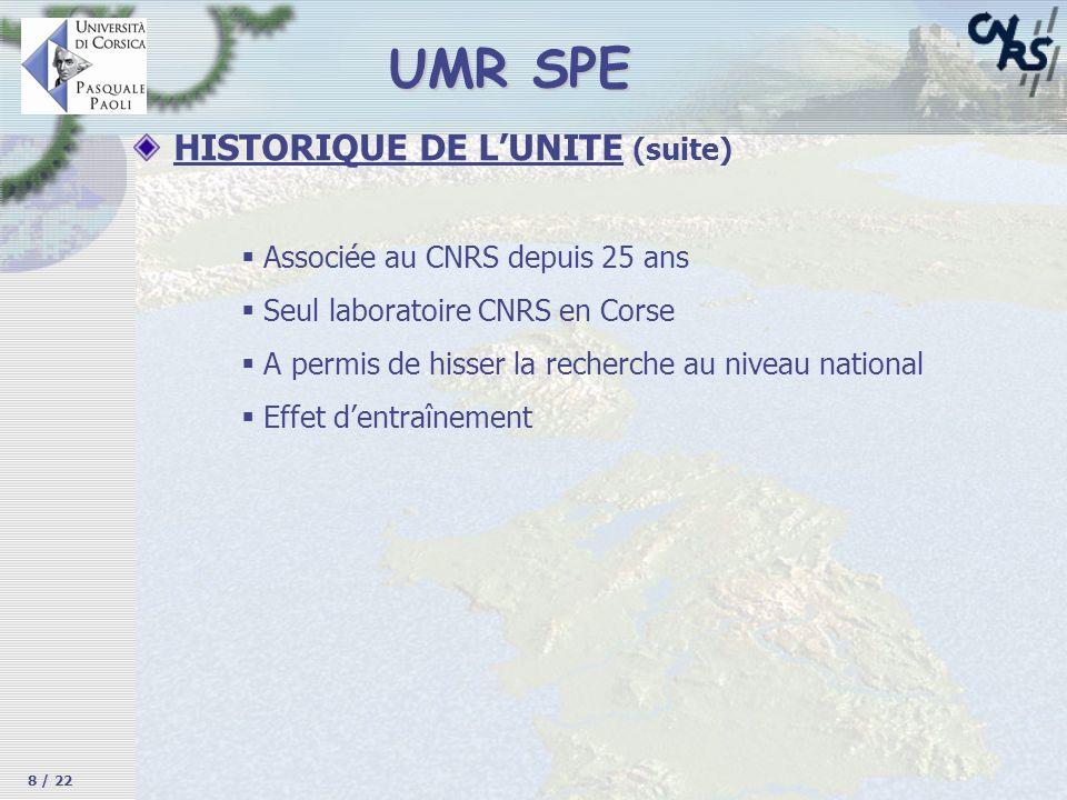 HISTORIQUE DE LUNITE (suite) UMR SPE Associée au CNRS depuis 25 ans Seul laboratoire CNRS en Corse A permis de hisser la recherche au niveau national
