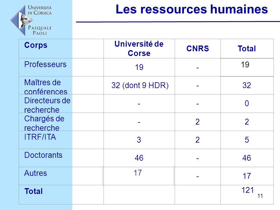 11 Les ressources humaines Corps Université de Corse CNRSTotal Professeurs 19- Maîtres de conférences 32 (dont 9 HDR)-32 Directeurs de recherche --0 C