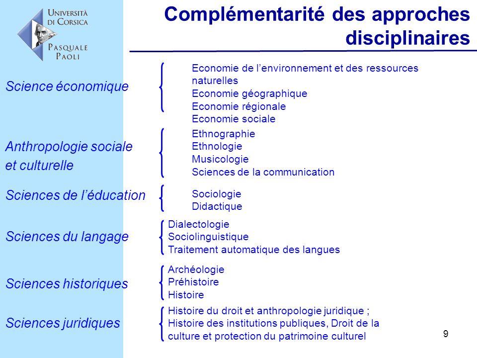 9 Complémentarité des approches disciplinaires Economie de lenvironnement et des ressources naturelles Economie géographique Economie régionale Econom
