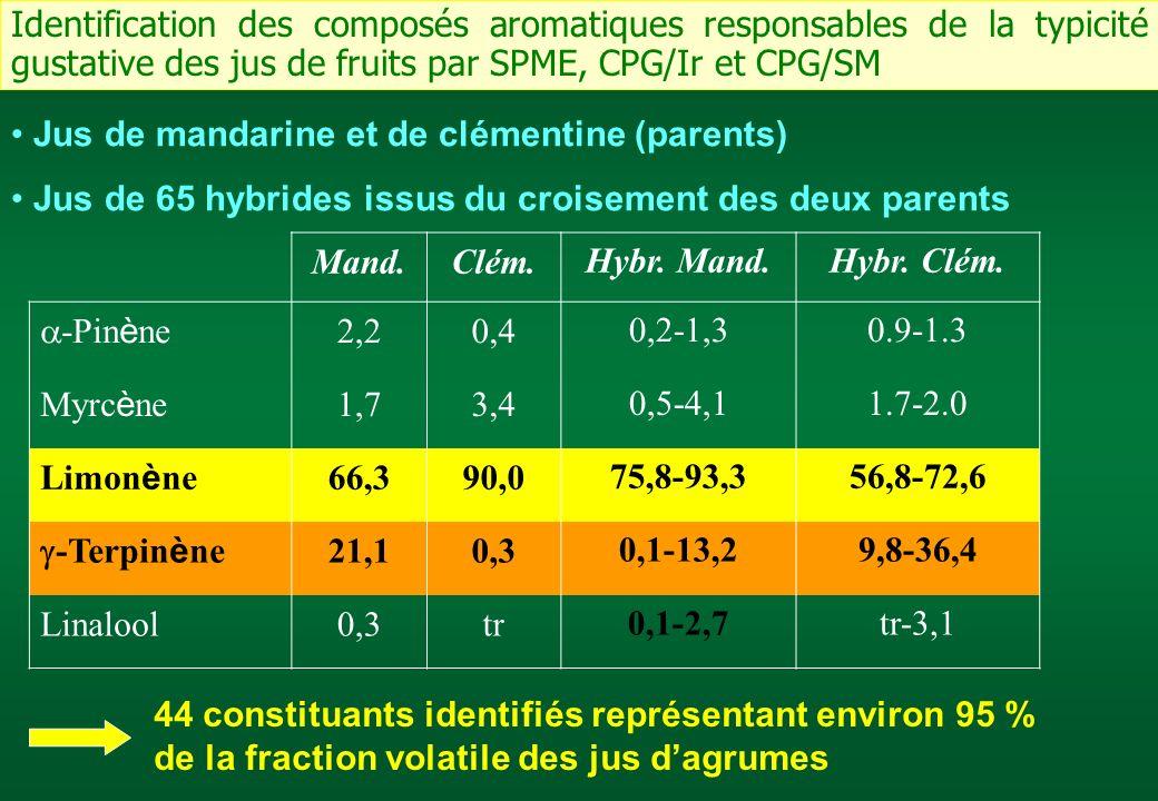 Identification des composés aromatiques responsables de la typicité gustative des jus de fruits par SPME, CPG/Ir et CPG/SM Jus de mandarine et de clém