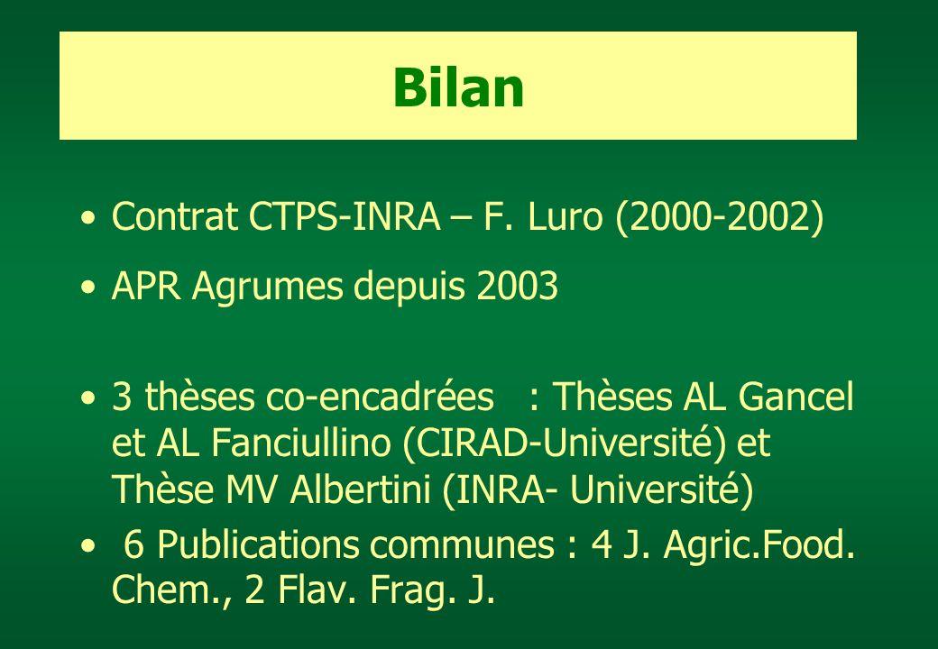 Bilan Contrat CTPS-INRA – F. Luro (2000-2002) APR Agrumes depuis 2003 3 thèses co-encadrées : Thèses AL Gancel et AL Fanciullino (CIRAD-Université) et