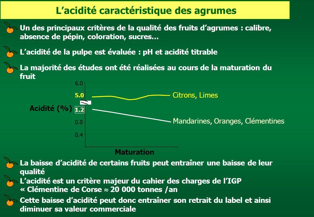 Lacidité caractéristique des agrumes Cette baisse dacidité peut donc entraîner son retrait du label et ainsi diminuer sa valeur commerciale Lacidité d