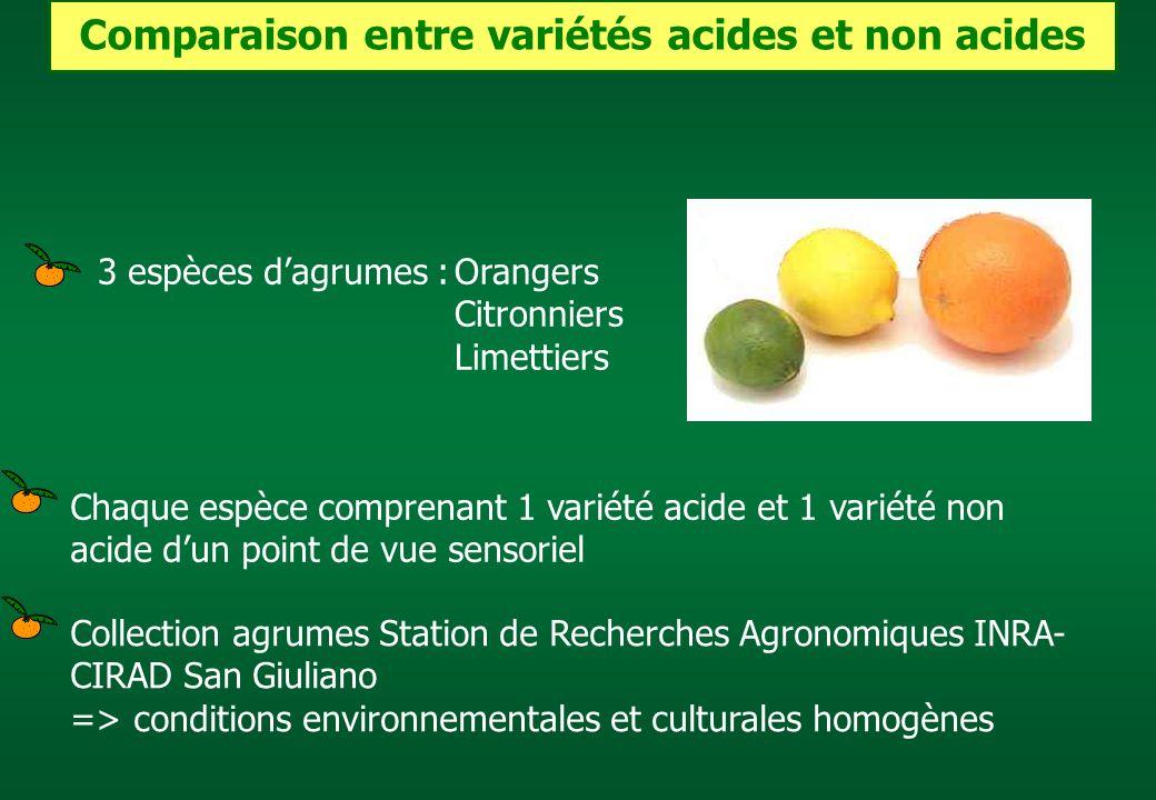 3 espèces dagrumes :Orangers Citronniers Limettiers Chaque espèce comprenant 1 variété acide et 1 variété non acide dun point de vue sensoriel Collect