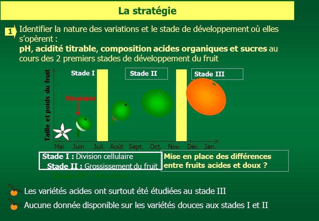 La stratégie Identifier la nature des variations et le stade de développement où elles sopèrent : pH, acidité titrable, composition acides organiques