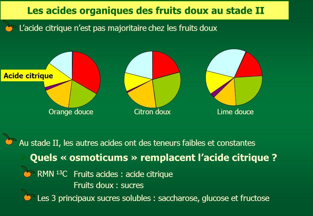 Les acides organiques des fruits doux au stade II Orange douce Lacide citrique nest pas majoritaire chez les fruits doux Au stade II, les autres acide