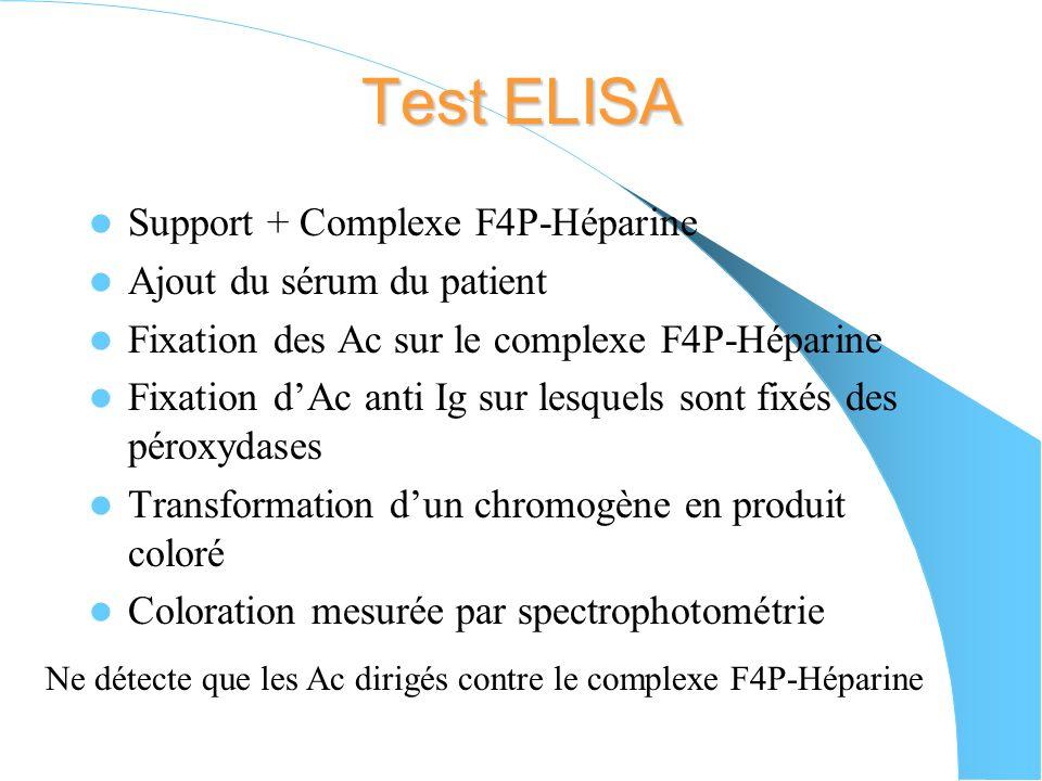 Test dagrégation plaquettaire : TAP Incubation du plasma ou du sérum du patient avec des plaquettes témoins et lhéparine incriminée Inhibition de lagr