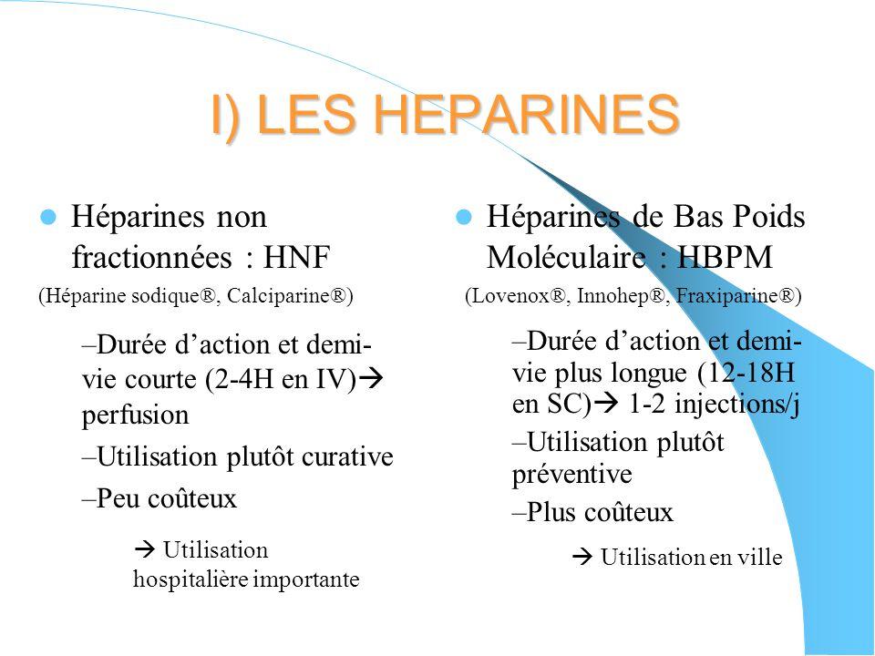 I) LES HEPARINES Héparines non fractionnées : HNF (Héparine sodique®, Calciparine®) Héparines de Bas Poids Moléculaire : HBPM (Lovenox®, Innohep®, Fraxiparine®) –Durée daction et demi- vie courte (2-4H en IV) perfusion –Utilisation plutôt curative –Peu coûteux –Durée daction et demi- vie plus longue (12-18H en SC) 1-2 injections/j –Utilisation plutôt préventive –Plus coûteux Utilisation hospitalière importante Utilisation en ville