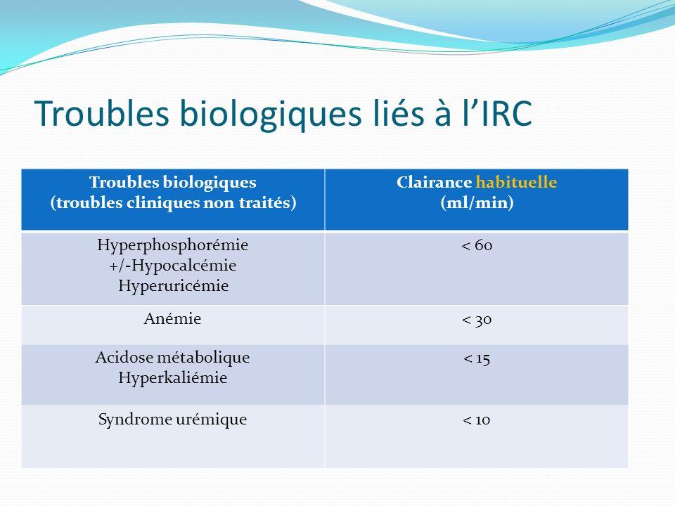 Troubles biologiques liés à lIRC Troubles biologiques (troubles cliniques non traités) Clairance habituelle (ml/min) Hyperphosphorémie +/-Hypocalcémie
