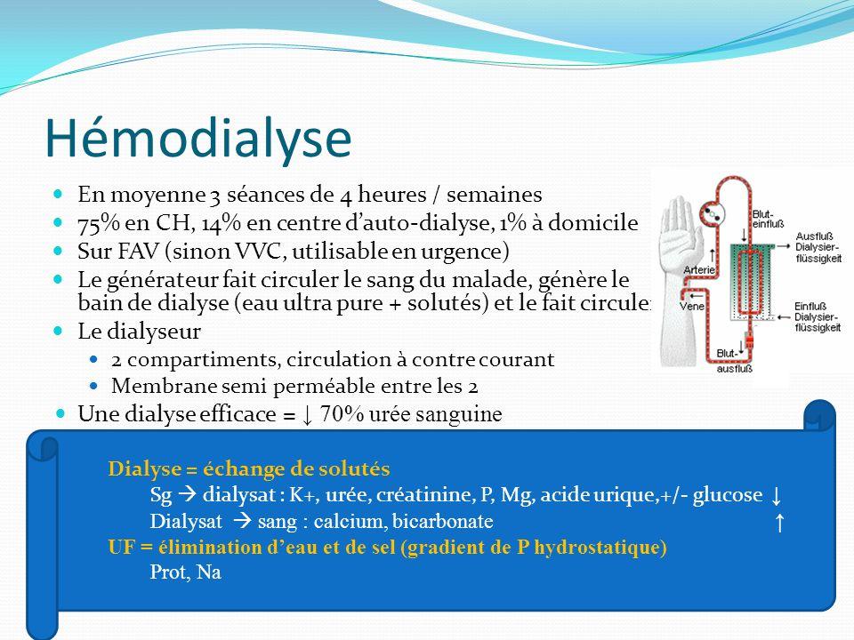 Hémodialyse En moyenne 3 séances de 4 heures / semaines 75% en CH, 14% en centre dauto-dialyse, 1% à domicile Sur FAV (sinon VVC, utilisable en urgenc