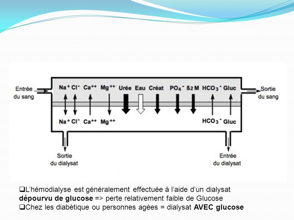 Lhémodialyse est généralement effectuée à laide dun dialysat dépourvu de glucose => perte relativement faible de Glucose Chez les diabètique ou person