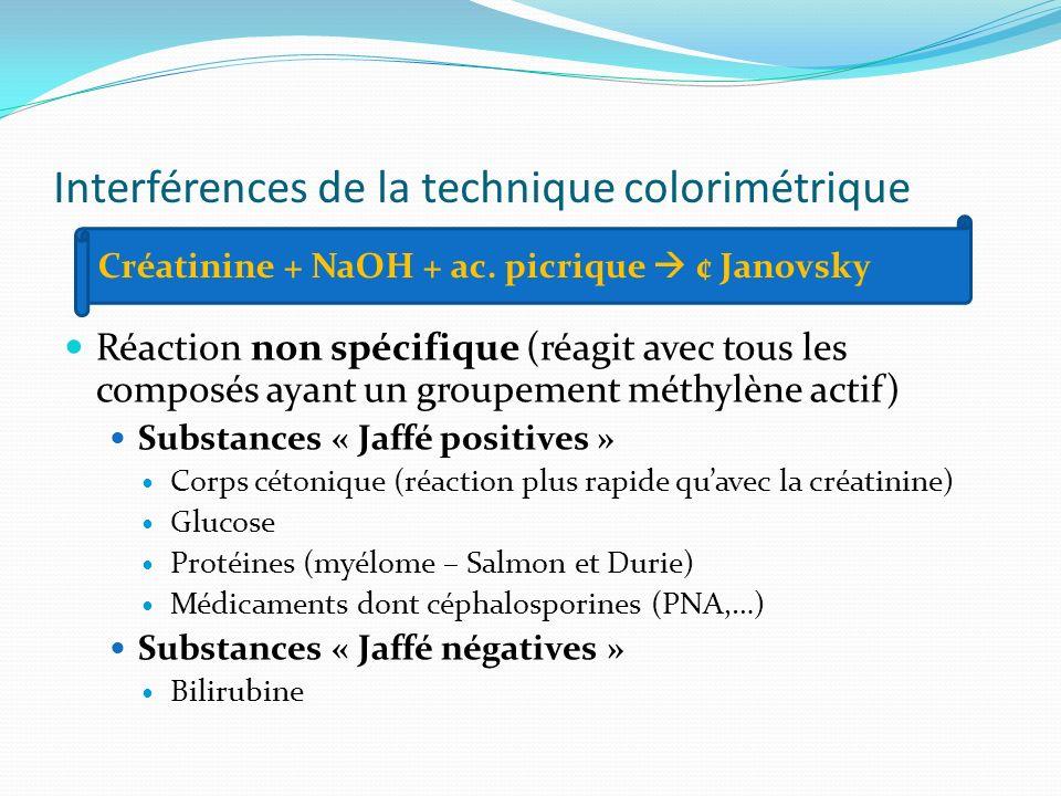 Interférences de la technique colorimétrique Réaction non spécifique (réagit avec tous les composés ayant un groupement méthylène actif) Substances «