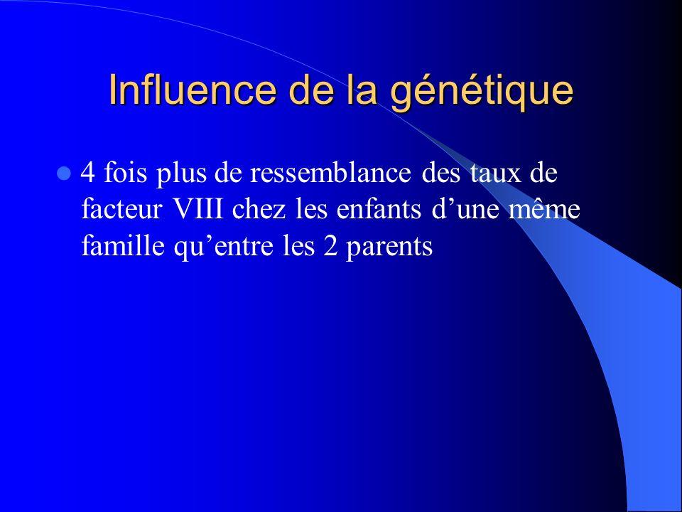 Influence de la génétique 4 fois plus de ressemblance des taux de facteur VIII chez les enfants dune même famille quentre les 2 parents