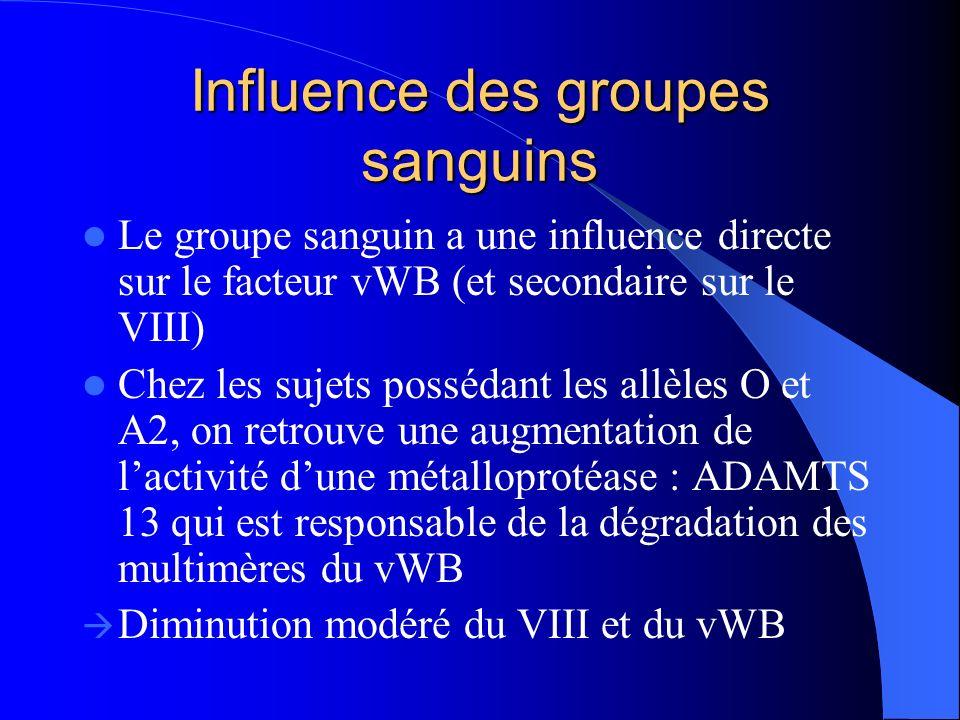 Influence des groupes sanguins Le groupe sanguin a une influence directe sur le facteur vWB (et secondaire sur le VIII) Chez les sujets possédant les
