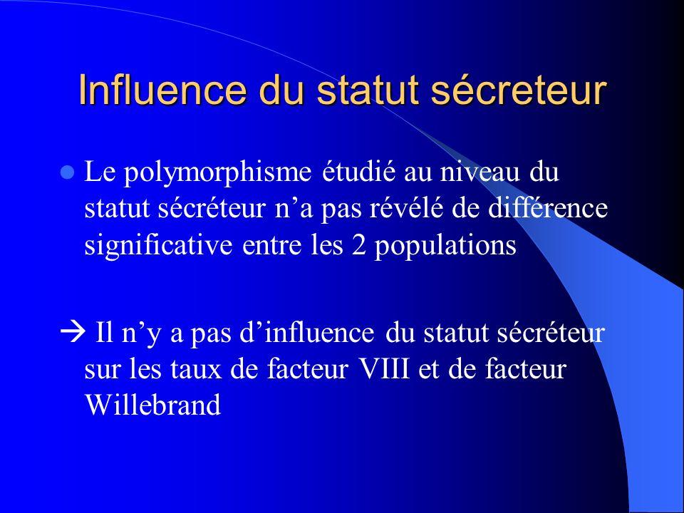 Influence du statut sécreteur Le polymorphisme étudié au niveau du statut sécréteur na pas révélé de différence significative entre les 2 populations