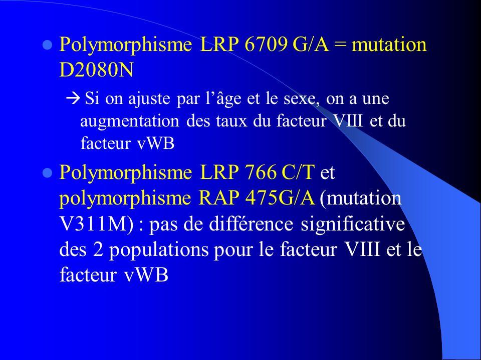 Polymorphisme LRP 6709 G/A = mutation D2080N Si on ajuste par lâge et le sexe, on a une augmentation des taux du facteur VIII et du facteur vWB Polymo