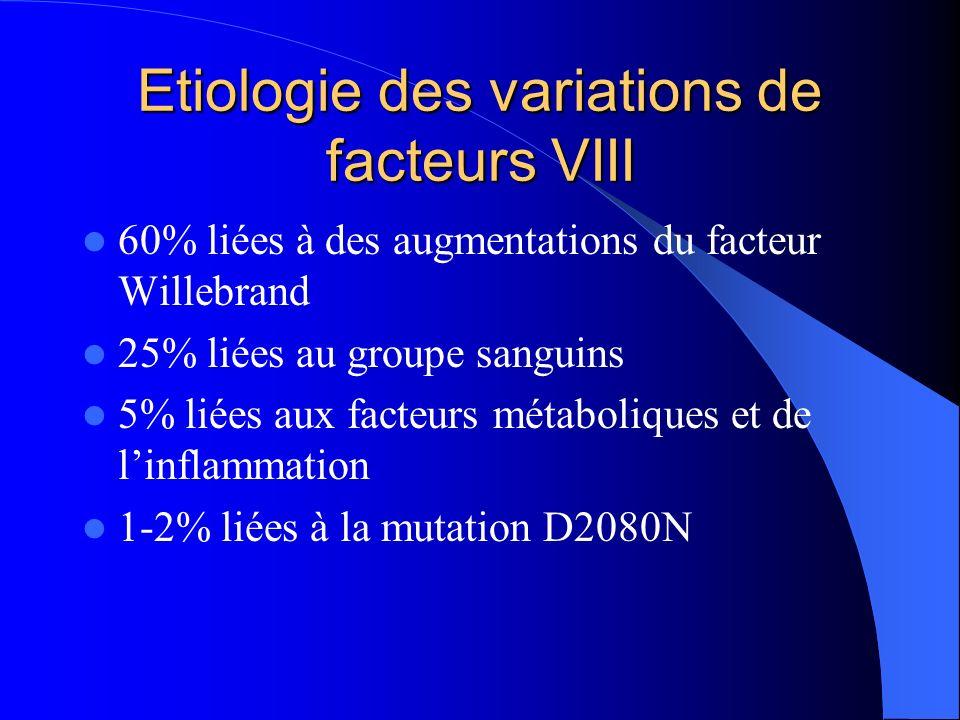 Etiologie des variations de facteurs VIII 60% liées à des augmentations du facteur Willebrand 25% liées au groupe sanguins 5% liées aux facteurs métab