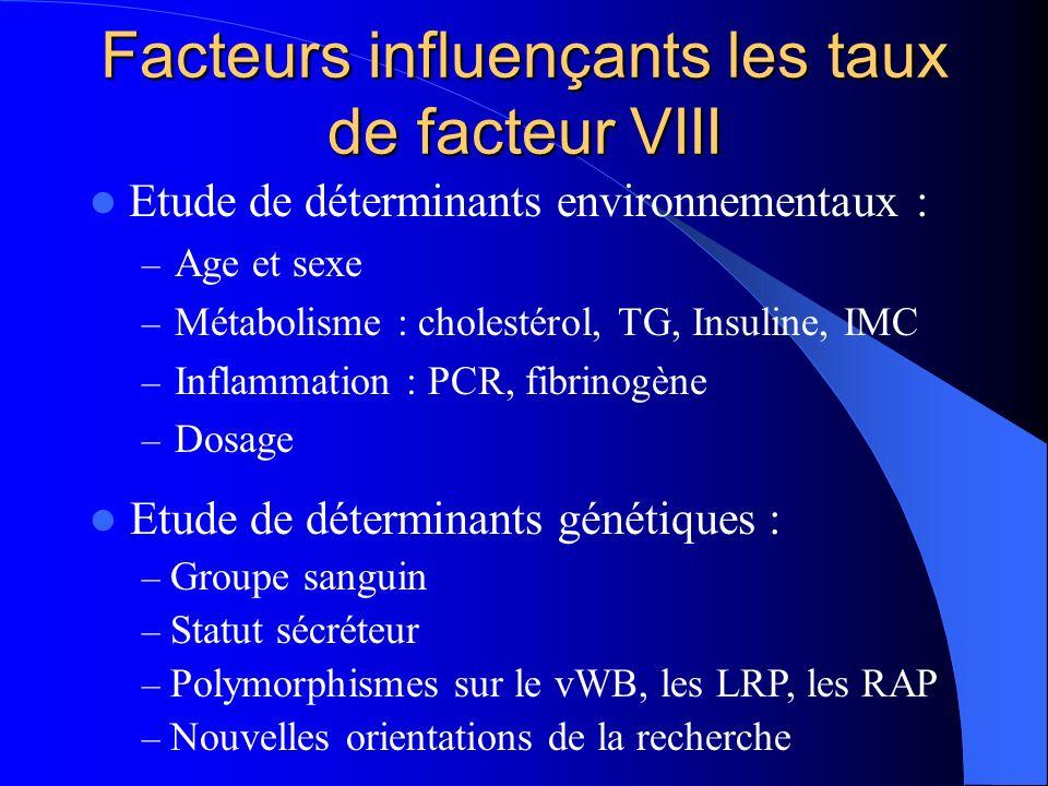 Facteurs influençants les taux de facteur VIII Etude de déterminants environnementaux : – Age et sexe – Métabolisme : cholestérol, TG, Insuline, IMC –