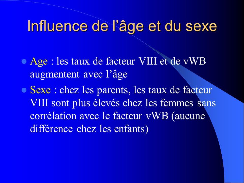Influence de lâge et du sexe Age : les taux de facteur VIII et de vWB augmentent avec lâge Sexe : chez les parents, les taux de facteur VIII sont plus