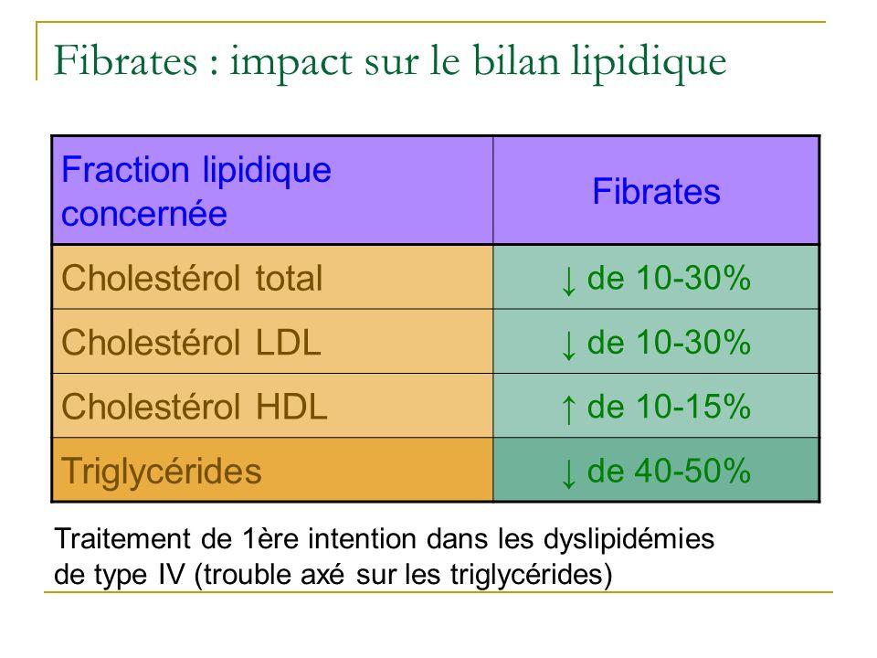 Fibrates : impact sur le bilan lipidique Traitement de 1ère intention dans les dyslipidémies de type IV (trouble axé sur les triglycérides) Fraction l