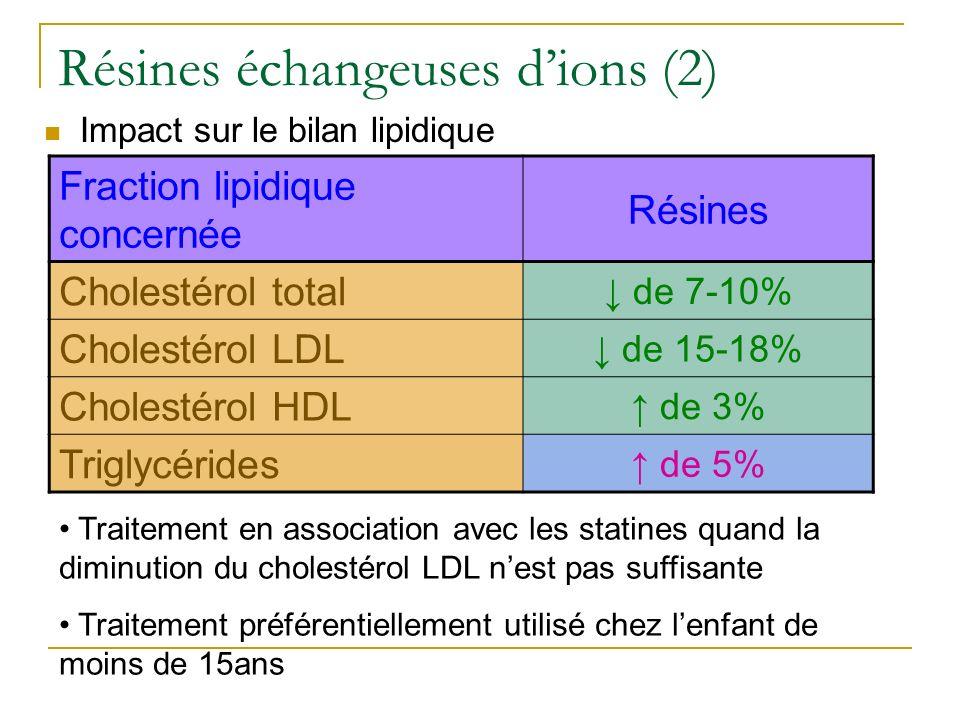 Résines échangeuses dions (2) Impact sur le bilan lipidique Traitement en association avec les statines quand la diminution du cholestérol LDL nest pa