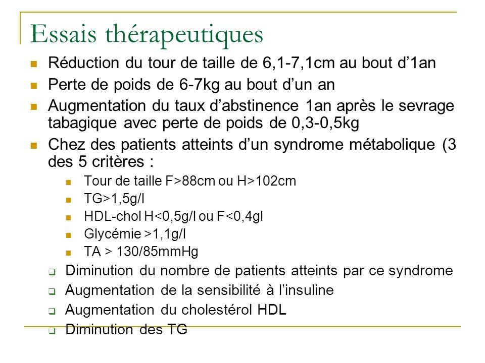 Essais thérapeutiques Réduction du tour de taille de 6,1-7,1cm au bout d1an Perte de poids de 6-7kg au bout dun an Augmentation du taux dabstinence 1a