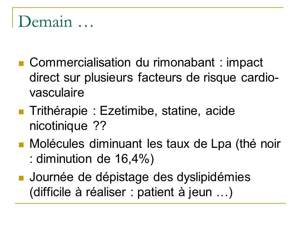 Demain … Commercialisation du rimonabant : impact direct sur plusieurs facteurs de risque cardio- vasculaire Trithérapie : Ezetimibe, statine, acide n