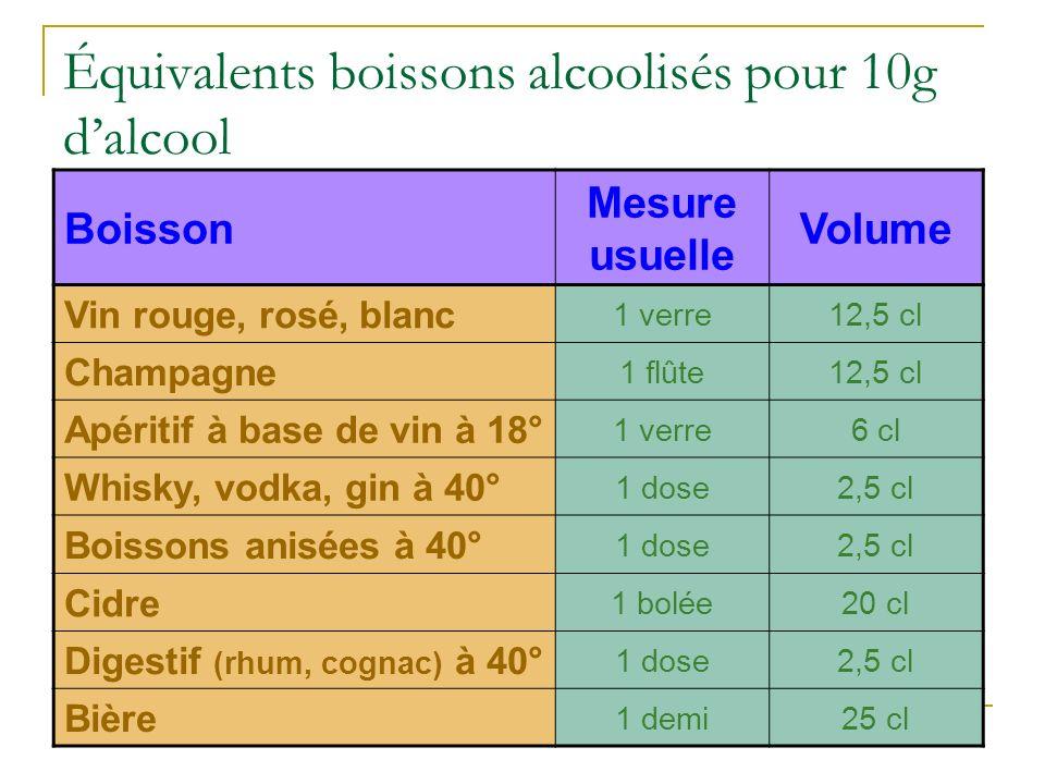 Équivalents boissons alcoolisés pour 10g dalcool Boisson Mesure usuelle Volume Vin rouge, rosé, blanc 1 verre12,5 cl Champagne 1 flûte12,5 cl Apéritif