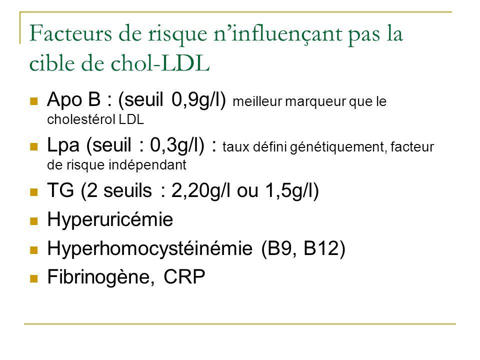 Facteurs de risque ninfluençant pas la cible de chol-LDL Apo B : (seuil 0,9g/l) meilleur marqueur que le cholestérol LDL Lpa (seuil : 0,3g/l) : taux d