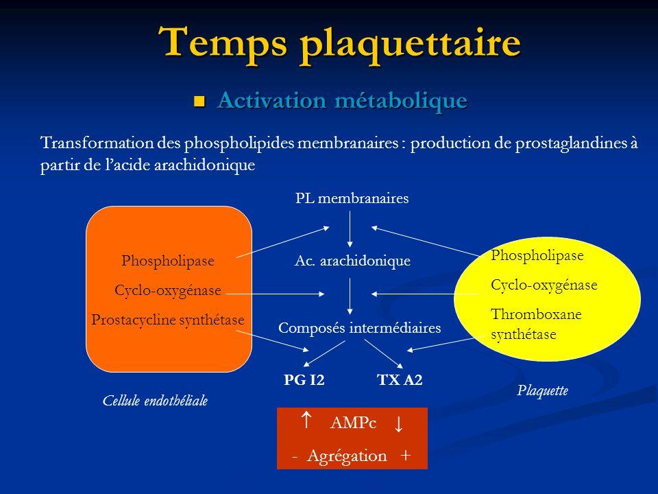 Temps plaquettaire Activation métabolique Activation métabolique Transformation des phospholipides membranaires : production de prostaglandines à part