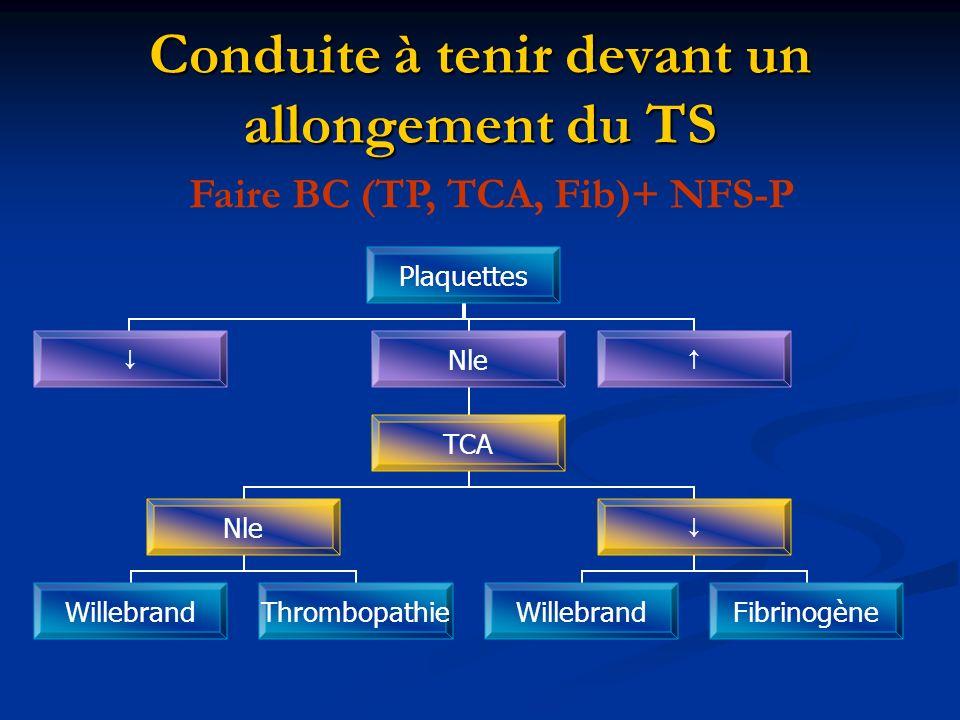 Conduite à tenir devant un allongement du TS Faire BC (TP, TCA, Fib)+ NFS-P Plaquettes Nle TCA Nle WillebrandThrombopathie WillebrandFibrinogène
