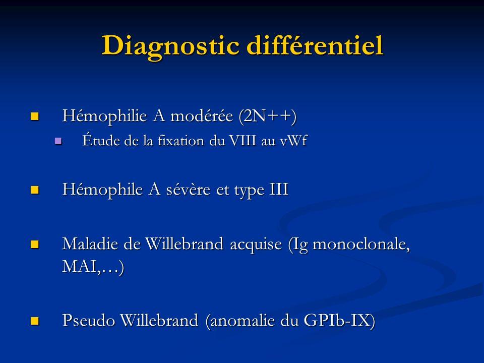 Diagnostic différentiel Hémophilie A modérée (2N++) Hémophilie A modérée (2N++) Étude de la fixation du VIII au vWf Étude de la fixation du VIII au vW
