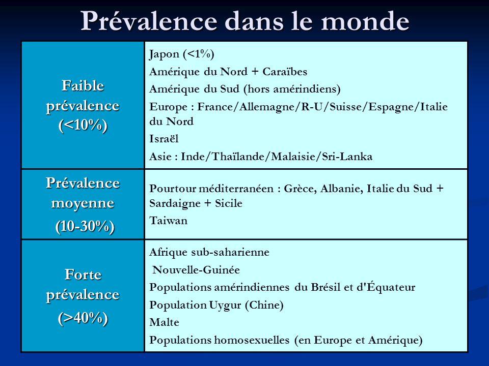 Prévalence dans le monde Faible prévalence (<10%) Japon (<1%) Amérique du Nord + Caraïbes Amérique du Sud (hors amérindiens) Europe : France/Allemagne