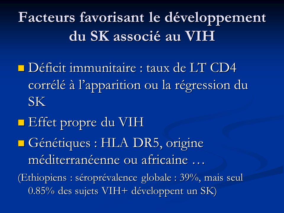 Facteurs favorisant le développement du SK associé au VIH Déficit immunitaire : taux de LT CD4 corrélé à lapparition ou la régression du SK Déficit im