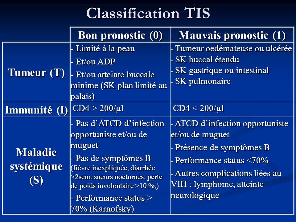 Classification TIS Bon pronostic (0) Mauvais pronostic (1) Tumeur (T) - Limité à la peau - Et/ou ADP - Et/ou atteinte buccale minime (SK plan limité a