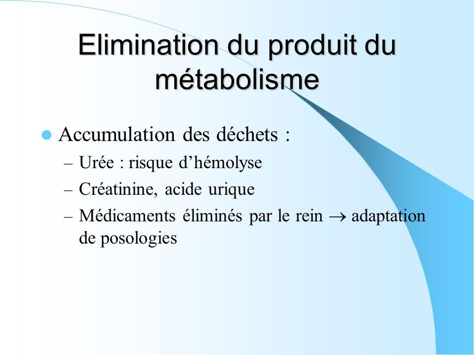 Elimination du produit du métabolisme Accumulation des déchets : – Urée : risque dhémolyse – Créatinine, acide urique – Médicaments éliminés par le re