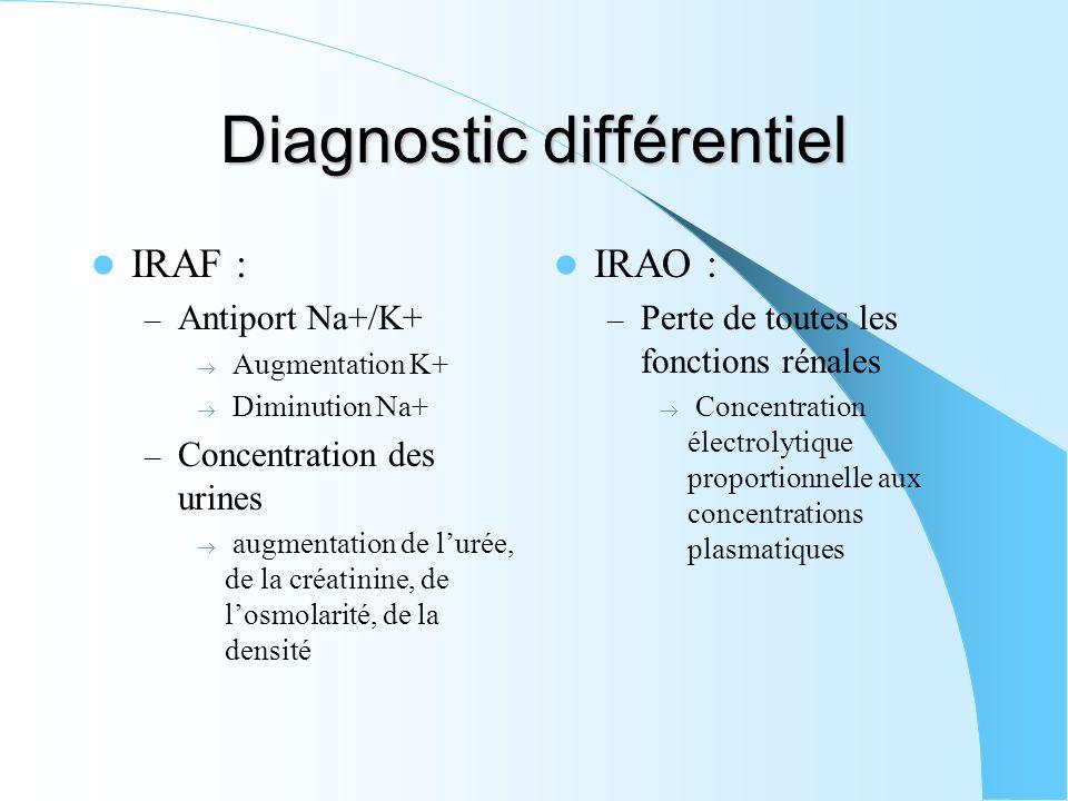 Diagnostic différentiel IRAF : – Antiport Na+/K+ Augmentation K+ Diminution Na+ – Concentration des urines augmentation de lurée, de la créatinine, de