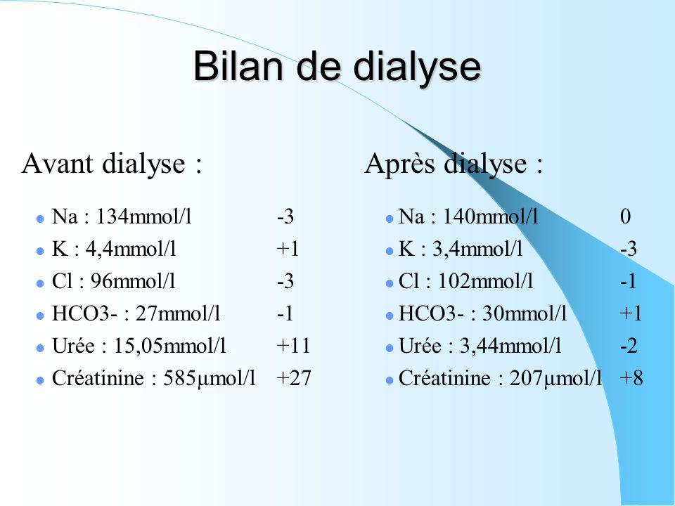 Bilan de dialyse Avant dialyse : Na : 134mmol/l-3 K : 4,4mmol/l+1 Cl : 96mmol/l-3 HCO3- : 27mmol/l-1 Urée : 15,05mmol/l+11 Créatinine : 585µmol/l+27 A