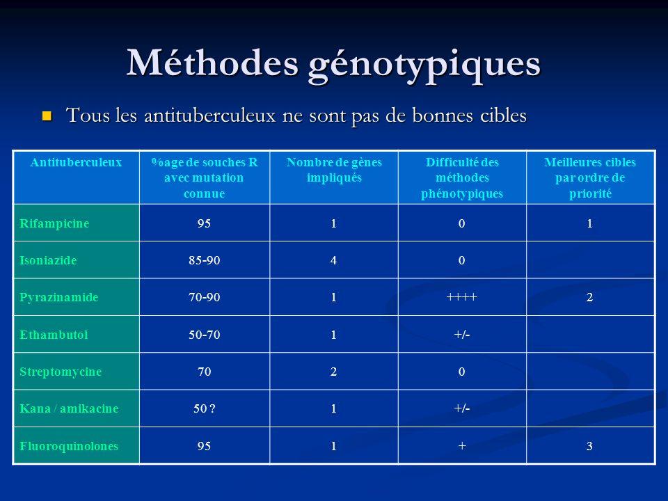 Méthodes génotypiques Tous les antituberculeux ne sont pas de bonnes cibles Tous les antituberculeux ne sont pas de bonnes cibles Antituberculeux%age