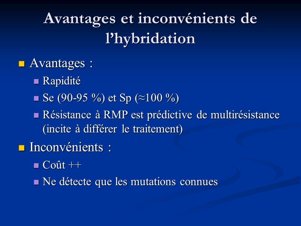 Avantages et inconvénients de lhybridation Avantages : Avantages : Rapidité Rapidité Se (90-95 %) et Sp (100 %) Se (90-95 %) et Sp (100 %) Résistance