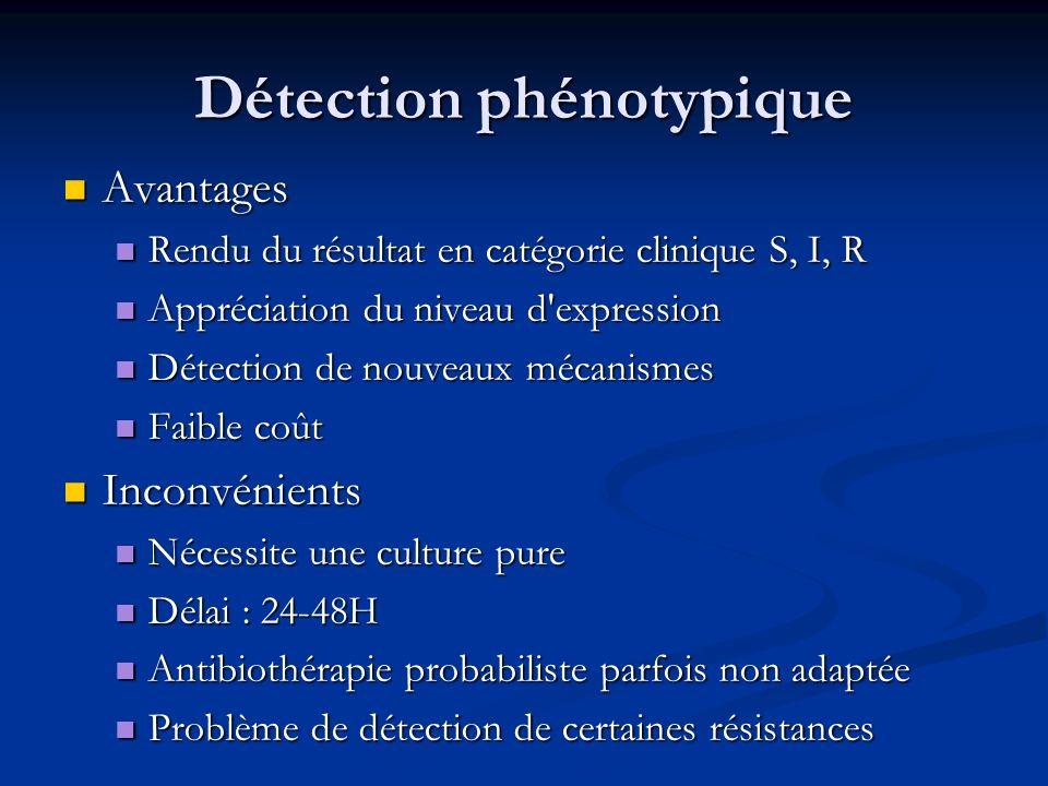Détection directe des SARM (2) Détection sur écouvillon nasal ou sur flacon dhémoculture Détection sur écouvillon nasal ou sur flacon dhémoculture Délai < 2h Délai < 2h Seuil de détection : 25 UFC Seuil de détection : 25 UFC Sensibilité : 100%, Spécificité : 96.5% Sensibilité : 100%, Spécificité : 96.5% VPP : 95.2% et VPN : 100% VPP : 95.2% et VPN : 100% Coût : ~ 30/test Coût : ~ 30/test 1,2Huletsky et al..