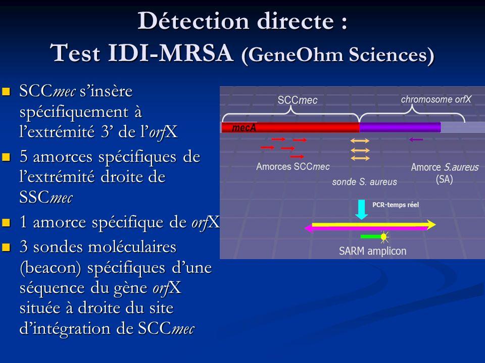 Détection directe : Test IDI-MRSA (GeneOhm Sciences) SCCmec sinsère spécifiquement à lextrémité 3 de lorfX SCCmec sinsère spécifiquement à lextrémité