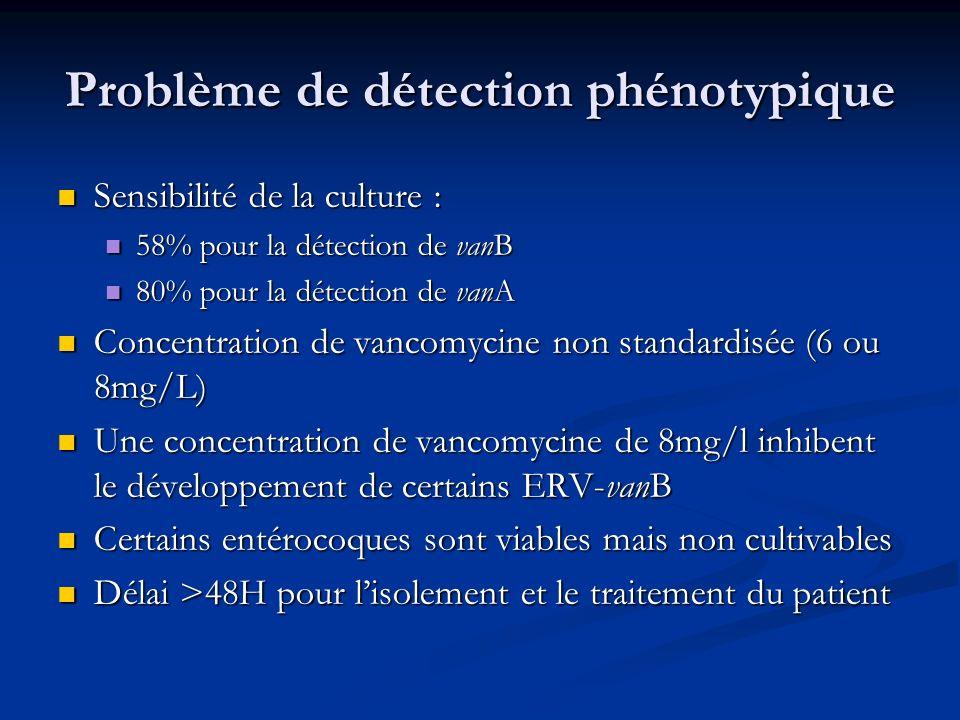 Problème de détection phénotypique Sensibilité de la culture : Sensibilité de la culture : 58% pour la détection de vanB 58% pour la détection de vanB