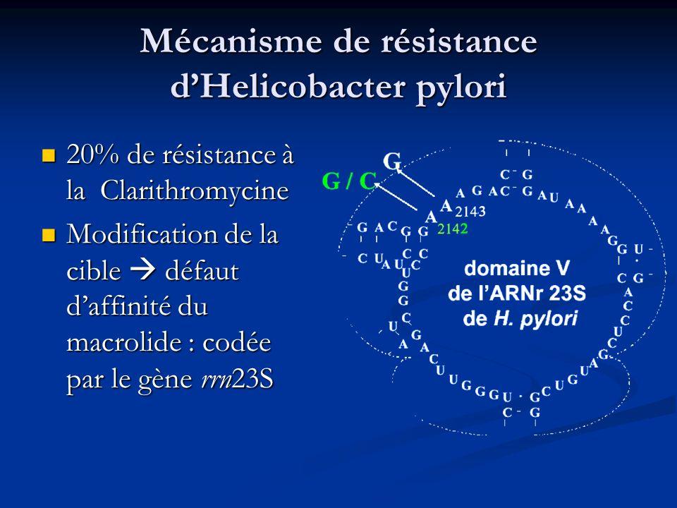 Mécanisme de résistance dHelicobacter pylori 20% de résistance à la Clarithromycine 20% de résistance à la Clarithromycine Modification de la cible dé