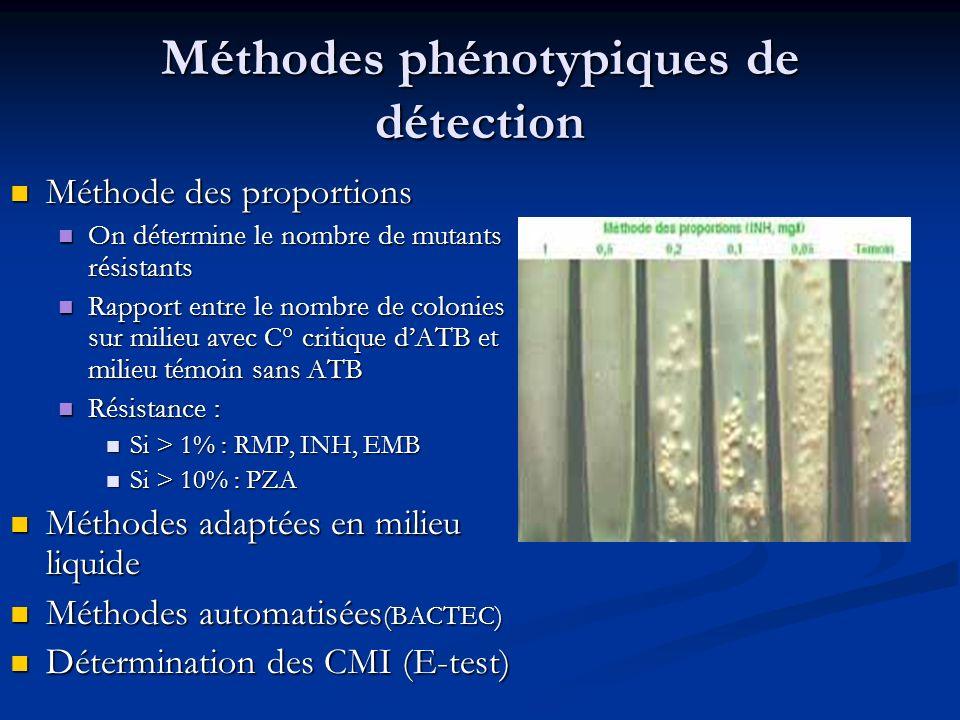 Avantages et inconvénients de lhybridation Avantages : Avantages : Rapidité Rapidité Se (90-95 %) et Sp (100 %) Se (90-95 %) et Sp (100 %) Résistance à RMP est prédictive de multirésistance (incite à différer le traitement) Résistance à RMP est prédictive de multirésistance (incite à différer le traitement) Inconvénients : Inconvénients : Coût ++ Coût ++ Ne détecte que les mutations connues Ne détecte que les mutations connues