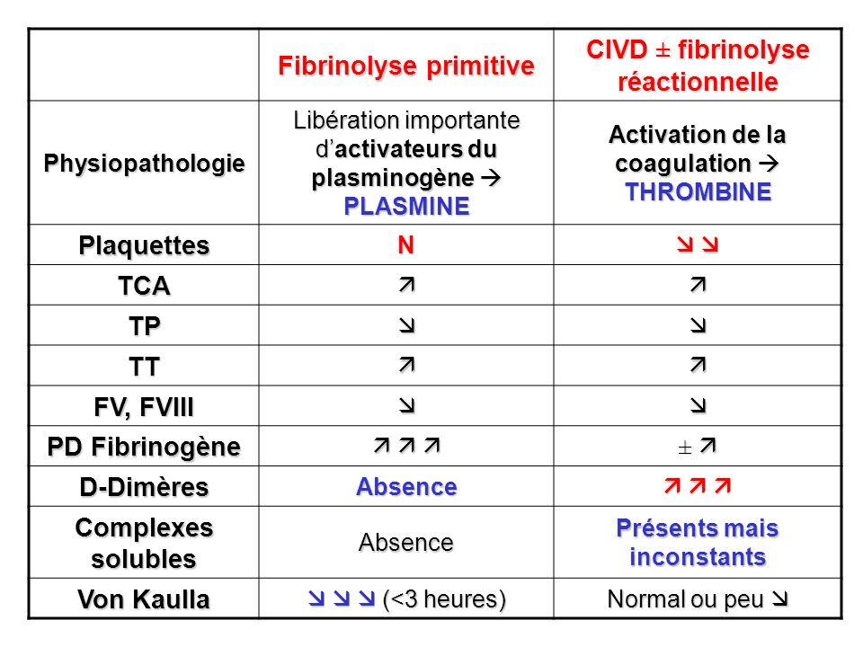 Fibrinolyse primitive CIVD ± fibrinolyse réactionnelle Physiopathologie Libération importante dactivateurs du plasminogène PLASMINE Activation de la c